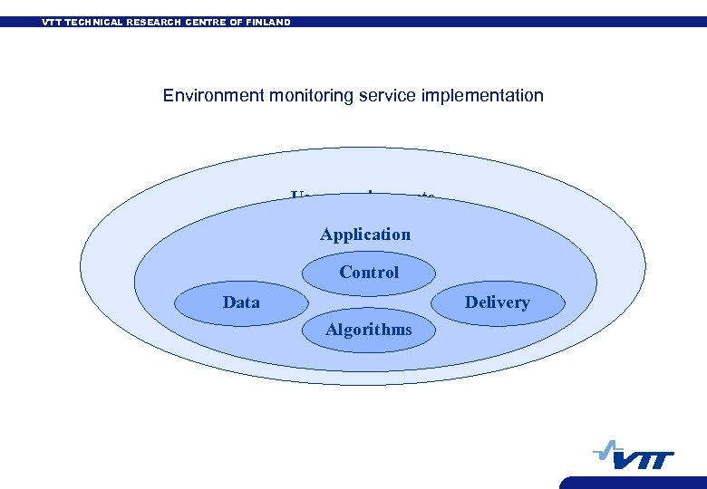 VTT TECHNICAL RESEARCH CENTRE OF FINLAND Environment monitoring service implementation User requirements Application Control
