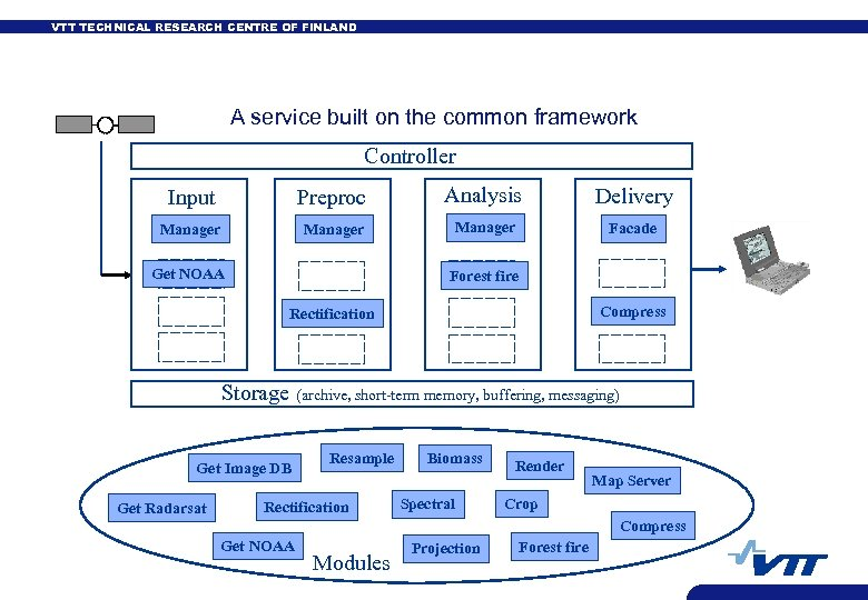 VTT TECHNICAL RESEARCH CENTRE OF FINLAND A service built on the common framework Controller