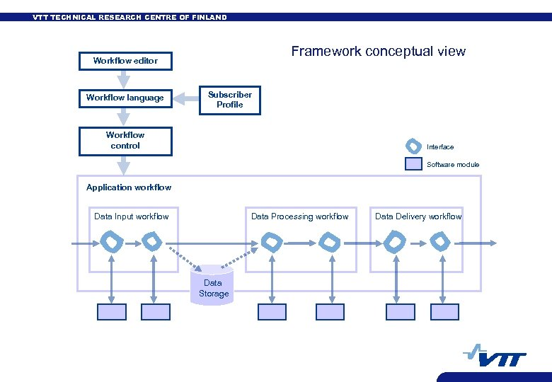 VTT TECHNICAL RESEARCH CENTRE OF FINLAND Framework conceptual view Workflow editor Workflow language Subscriber