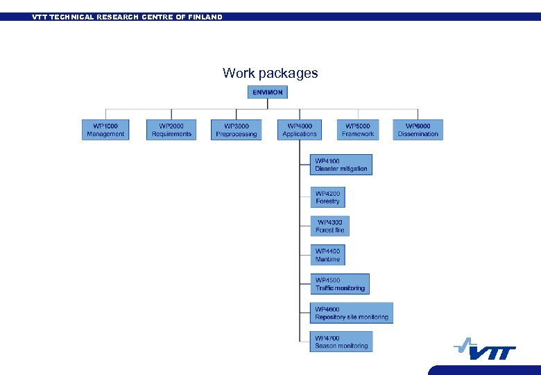 VTT TECHNICAL RESEARCH CENTRE OF FINLAND Work packages