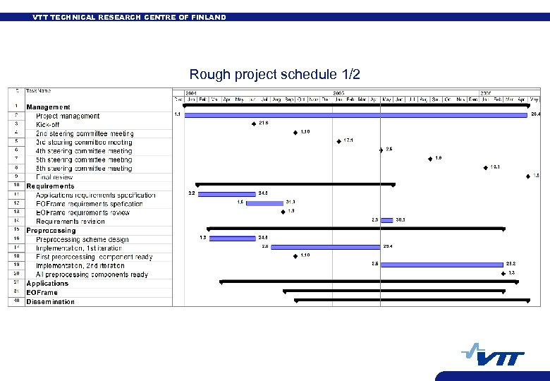 VTT TECHNICAL RESEARCH CENTRE OF FINLAND Rough project schedule 1/2