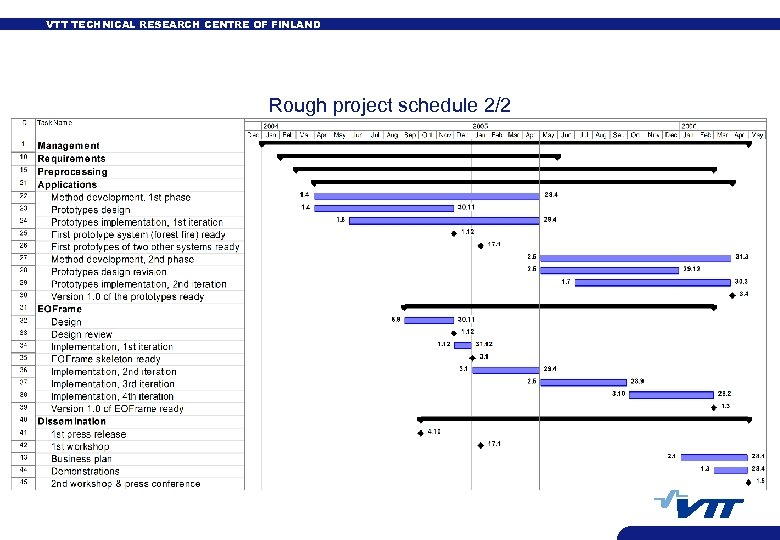 VTT TECHNICAL RESEARCH CENTRE OF FINLAND Rough project schedule 2/2