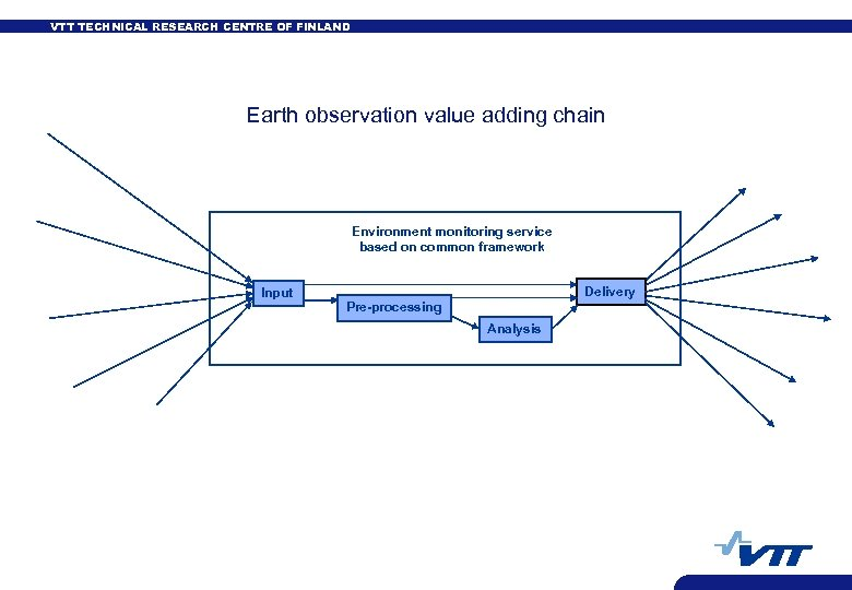 VTT TECHNICAL RESEARCH CENTRE OF FINLAND Earth observation value adding chain Environment monitoring service