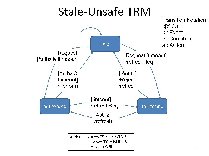 Stale-Unsafe TRM idle Request [Authz & !timeout] Request [timeout] /refresh. Req [Authz & !timeout]