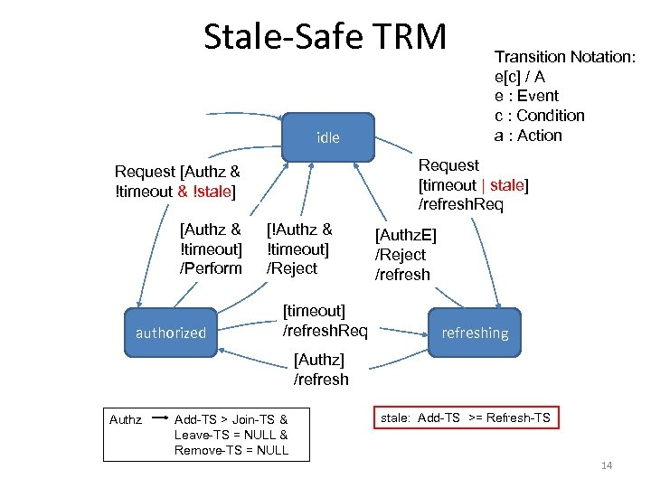 Stale-Safe TRM idle Request [timeout | stale] /refresh. Request [Authz & !timeout & !stale]