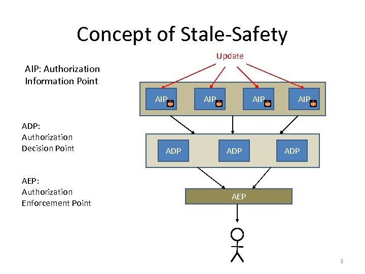 Concept of Stale-Safety Update AIP: Authorization Information Point AIP ADP: Authorization Decision Point AEP: