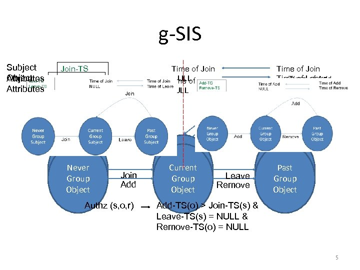 g-SIS Subject Join-TS Object Leave-TS Attributes Add-TS Attributes Remove-TS Time of Join NULL Time
