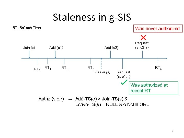 Staleness in g-SIS RT: Refresh Time Was never authorized Add (o 1) Join (s)