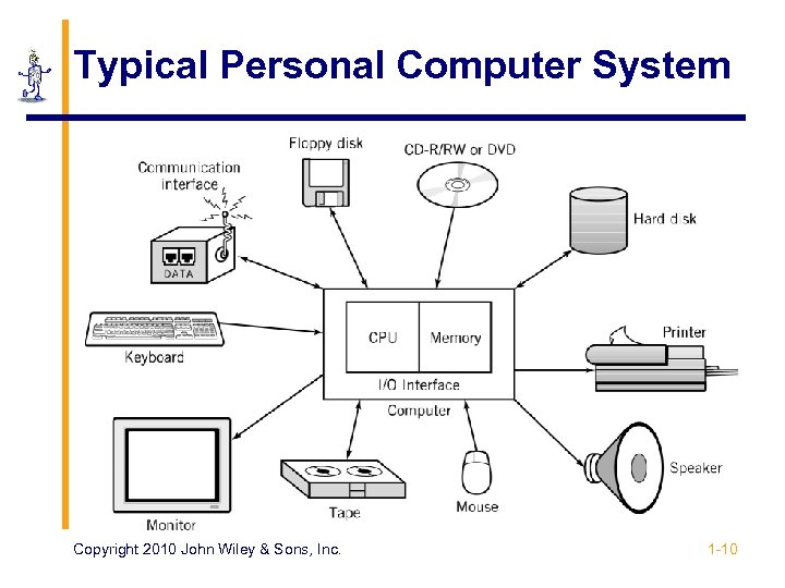 Typical Personal Computer System Copyright 2010 John Wiley & Sons, Inc. 1 -10