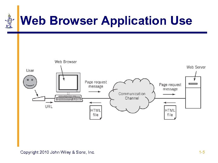 Web Browser Application Use Copyright 2010 John Wiley & Sons, Inc. 1 -5