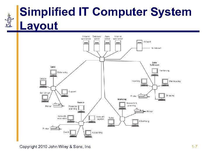 Simplified IT Computer System Layout Copyright 2010 John Wiley & Sons, Inc. 1 -7