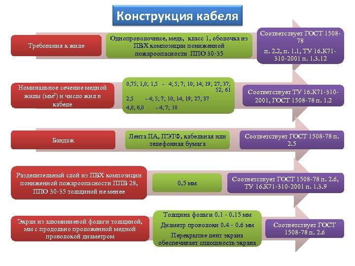 Конструкция кабеля Требования к жиле Номинальное сечение медной жилы (мм 2) и число жил