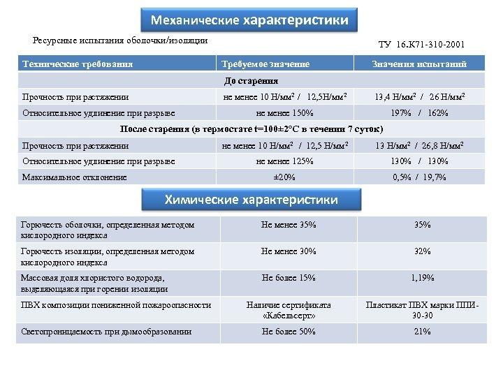 Механические характеристики Ресурсные испытания оболочки/изоляции Технические требования ТУ 16. К 71 -310 -2001 Требуемое