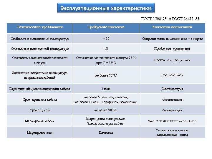 Эксплуатационные характеристики ГОСТ 1508 -78 и ГОСТ 26411 -85 Технические требования Требуемое значение Значения