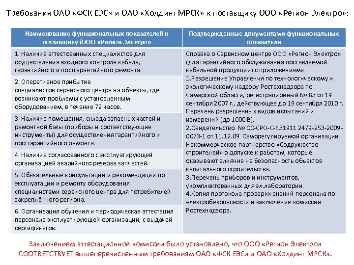 Требования ОАО «ФСК ЕЭС» и ОАО «Холдинг МРСК» к поставщику ООО «Регион Электро» :