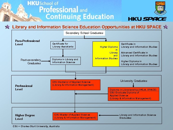 Library and Information Science Education Opportunities at HKU SPACE Secondary School Graduates Para-Professional Level