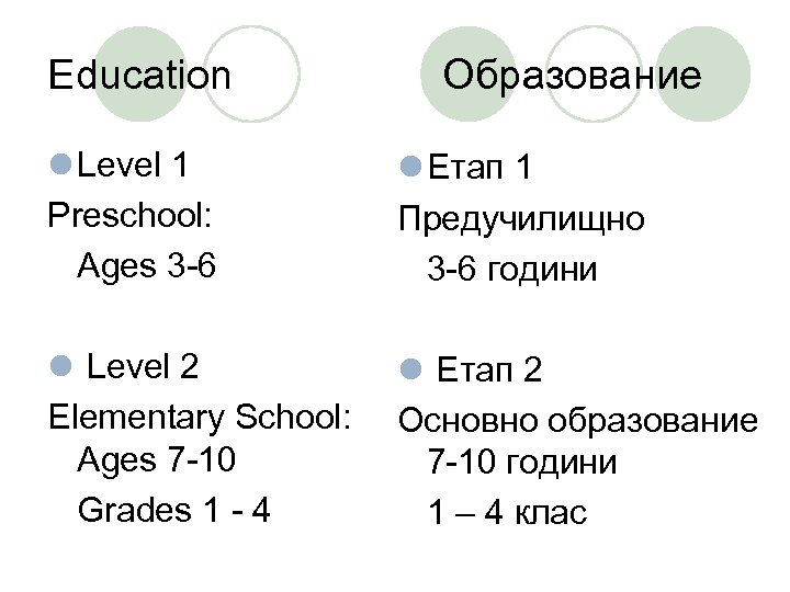 Education Oбразование l Level 1 Preschool: Ages 3 -6 l Етап 1 Предучилищно 3