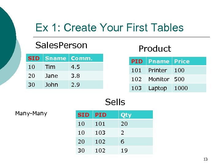 Ex 1: Create Your First Tables Sales. Person SID Sname Comm. 10 Tim 4.