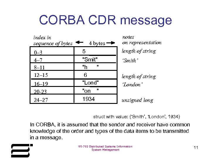 CORBA CDR message index in sequence of bytes 0– 3 4– 7 8– 11