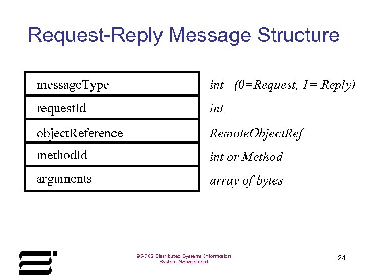 Request-Reply Message Structure message. Type int (0=Request, 1= Reply) request. Id int object. Reference