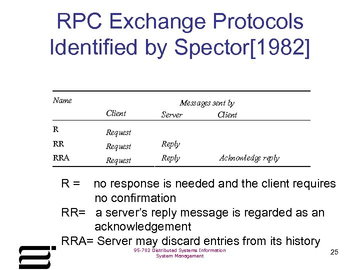 RPC Exchange Protocols Identified by Spector[1982] Name Client Messages sent by Server Client R