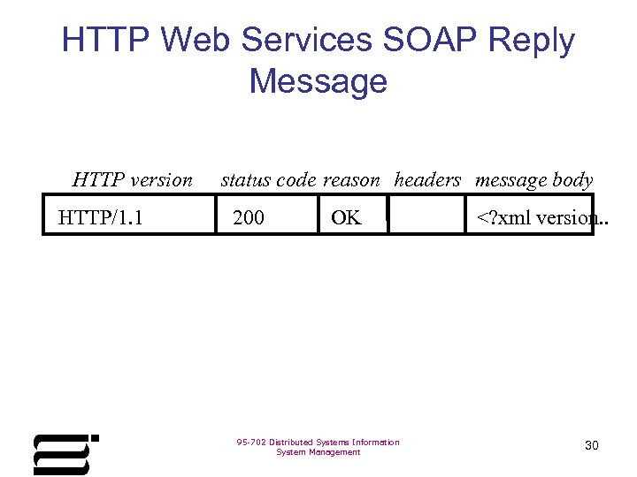 HTTP Web Services SOAP Reply Message HTTP version HTTP/1. 1 status code reason headers