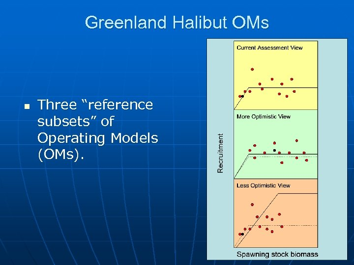 "Greenland Halibut OMs n Three ""reference subsets"" of Operating Models (OMs)."