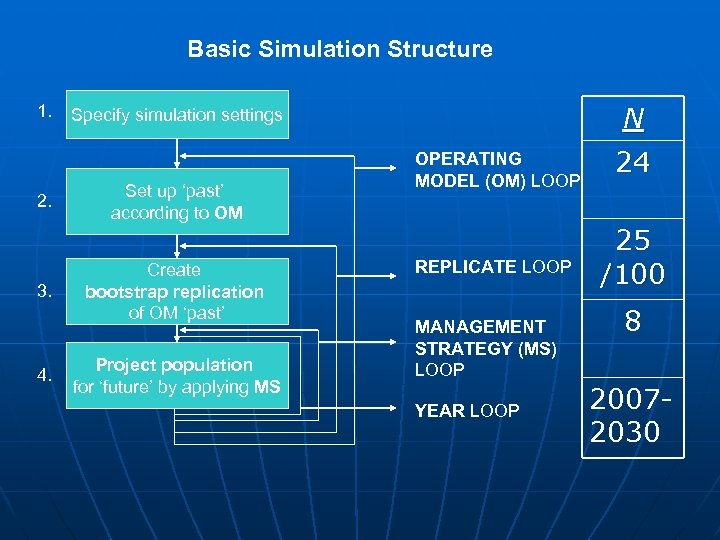 Basic Simulation Structure 1. 2. 3. 4. N Specify simulation settings Set up 'past'