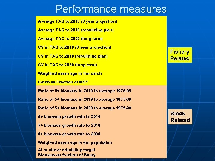 Performance measures Average TAC to 2010 (3 year projection) Average TAC to 2018 (rebuilding