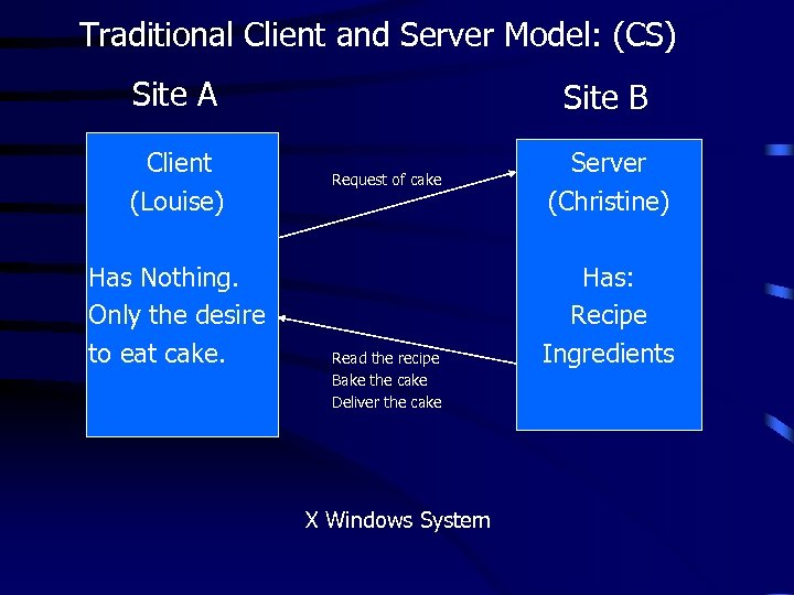 Traditional Client and Server Model: (CS) Site A Client (Louise) Has Nothing. Only the