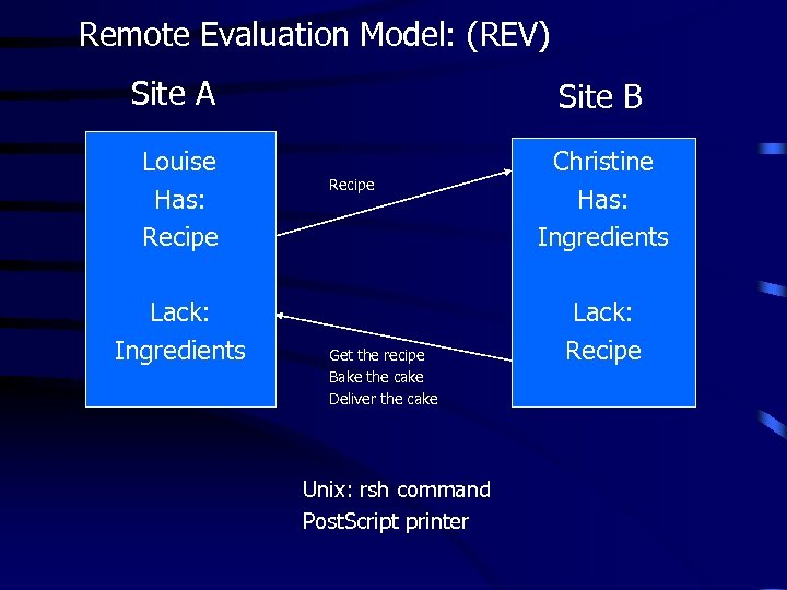 Remote Evaluation Model: (REV) Site A Site B Louise Has: Recipe Christine Has: Ingredients