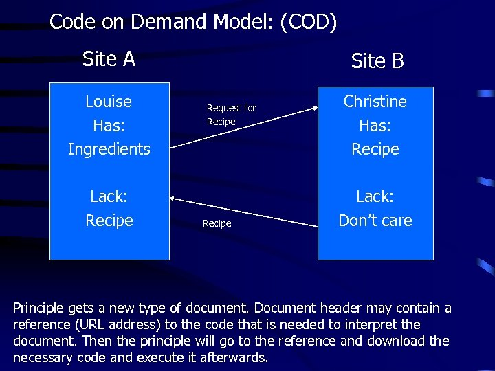 Code on Demand Model: (COD) Site A Louise Has: Ingredients Lack: Recipe Site B