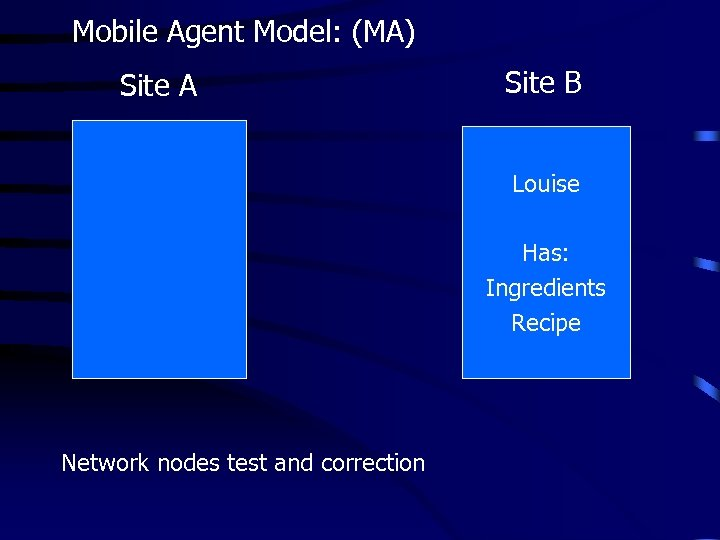Mobile Agent Model: (MA) Site A Site B Louise Has: Recipe Has: Louise Ingredients