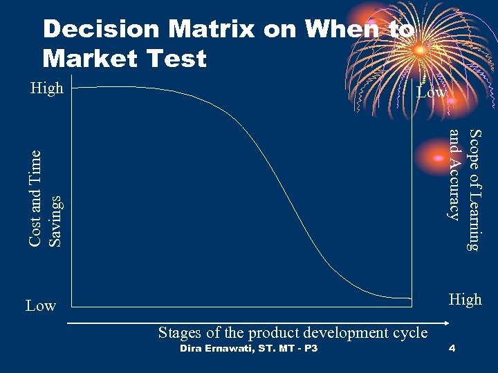 Decision Matrix on When to Market Test High Cost and Time Savings Low Scope