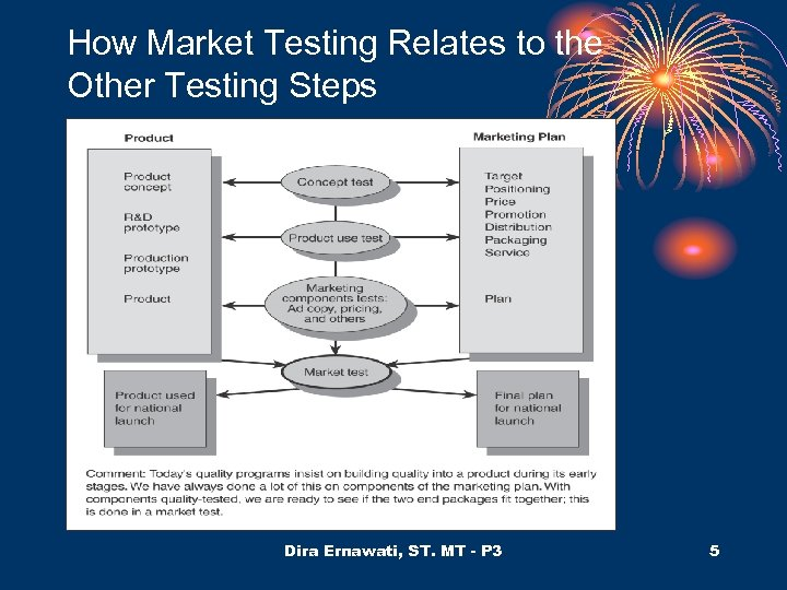 How Market Testing Relates to the Other Testing Steps Dira Ernawati, ST. MT -