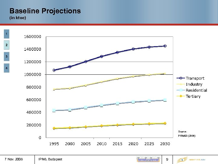 Baseline Projections (in ktoe) Source: PRIMES (2006) 7 Nov. 2008 IPM 8, Budapest 9