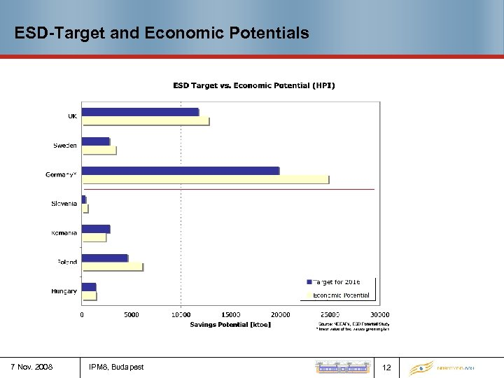 ESD-Target and Economic Potentials 7 Nov. 2008 IPM 8, Budapest 12
