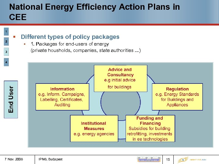National Energy Efficiency Action Plans in CEE § Different types of policy packages §