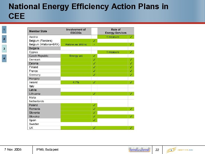 National Energy Efficiency Action Plans in CEE 7 Nov. 2008 IPM 8, Budapest 22