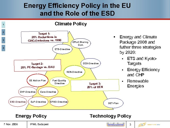 Energy Efficiency Policy in the EU and the Role of the ESD Climate Policy