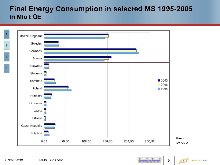 Final Energy Consumption in selected MS 1995 -2005 in Mio t OE Source: EUROSTAT