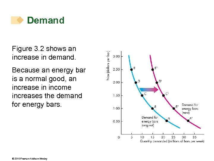 Demand Figure 3. 2 shows an increase in demand. Because an energy bar is