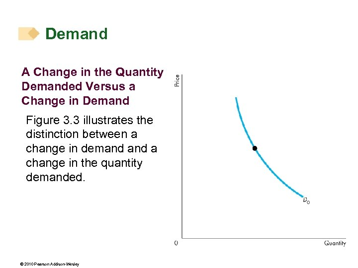 Demand A Change in the Quantity Demanded Versus a Change in Demand Figure 3.