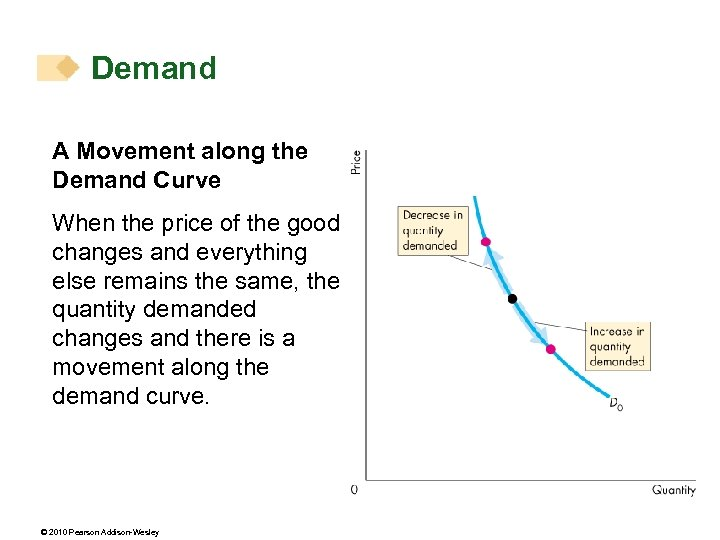 Demand A Movement along the Demand Curve When the price of the good changes