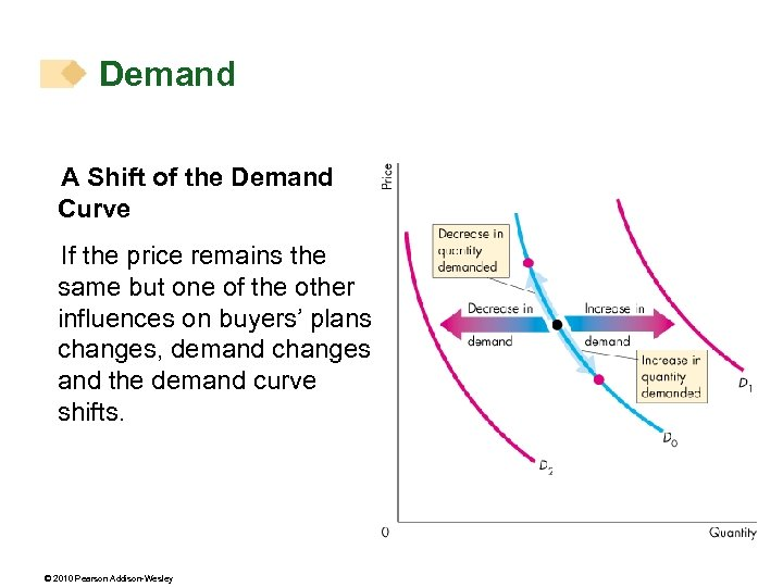 Demand A Shift of the Demand Curve If the price remains the same but