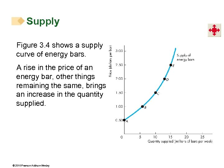Supply Figure 3. 4 shows a supply curve of energy bars. A rise in