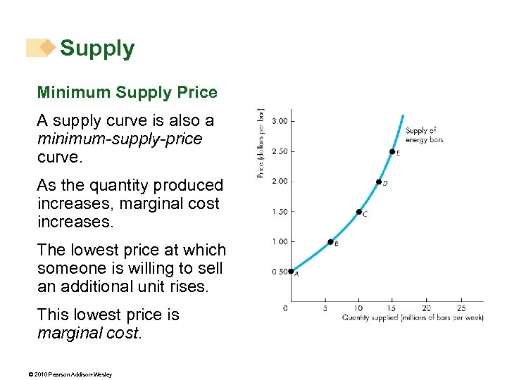 Supply Minimum Supply Price A supply curve is also a minimum-supply-price curve. As the