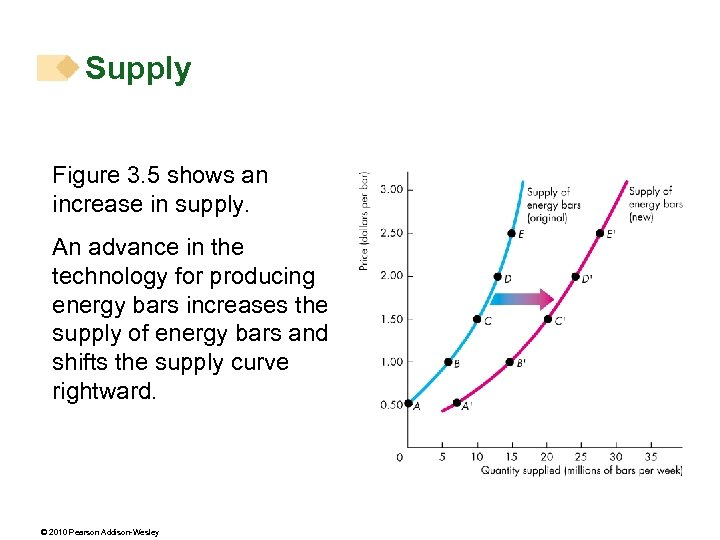 Supply Figure 3. 5 shows an increase in supply. An advance in the technology