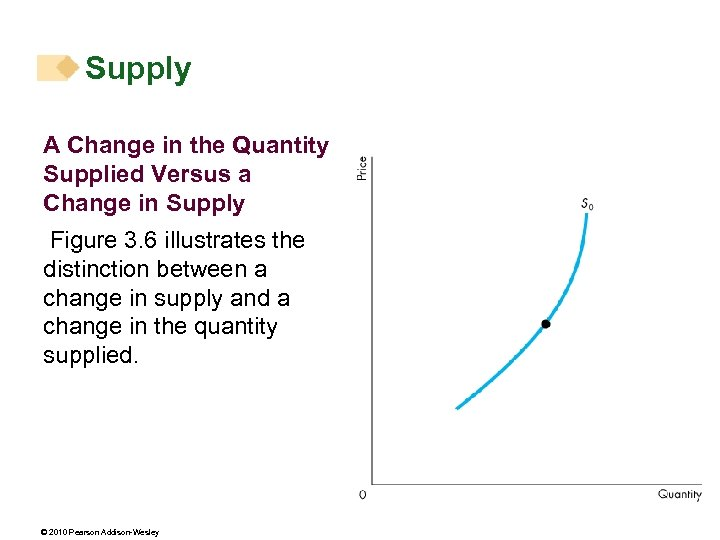 Supply A Change in the Quantity Supplied Versus a Change in Supply Figure 3.