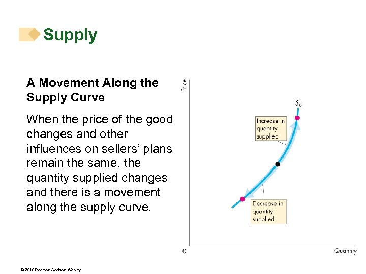 Supply A Movement Along the Supply Curve When the price of the good changes